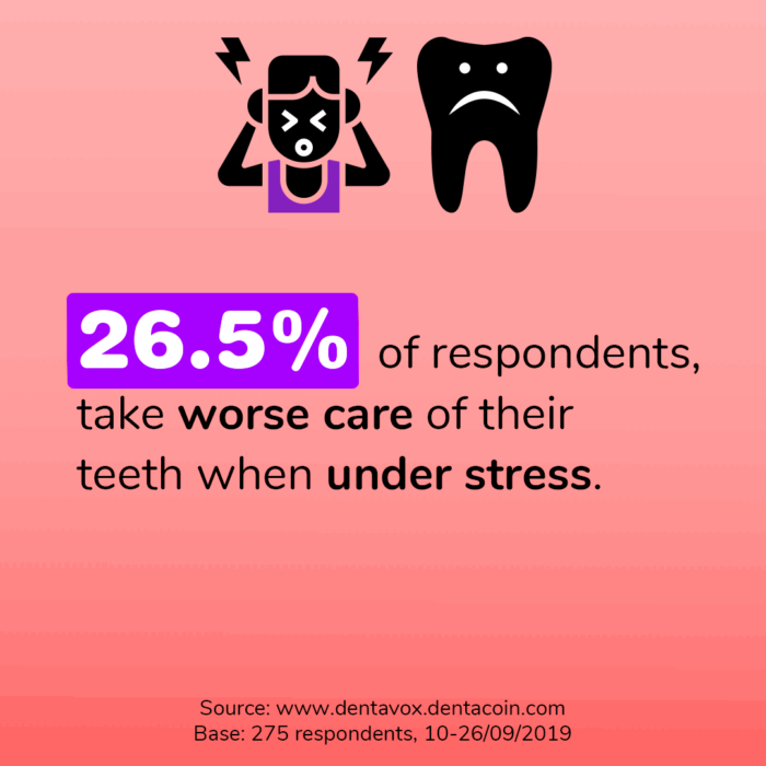 Dentavox Stress Affects Oral Care