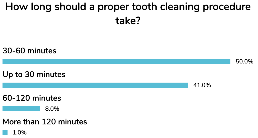 jan dentavox poll tooth cleaning duration