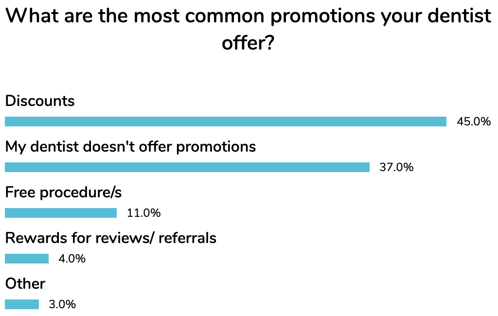 jan most common promotions dentists