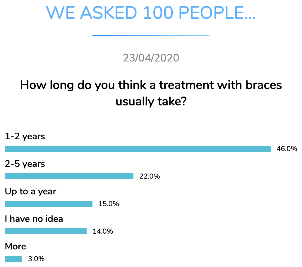 braces treatment length dentavox apr