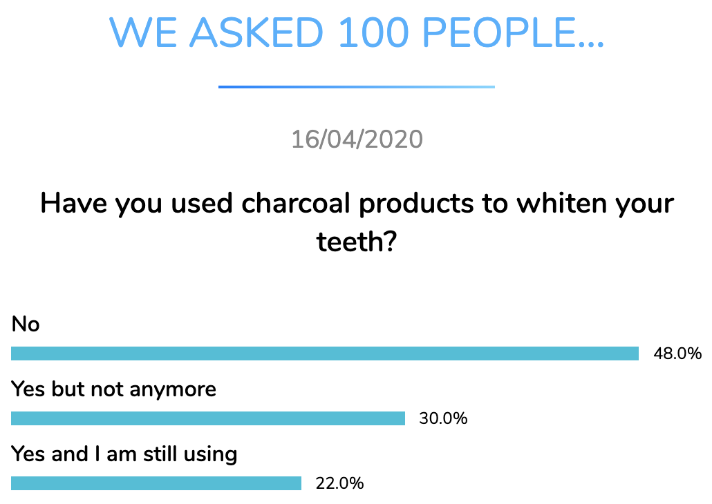 charcoal teeth whitening dentavox apr