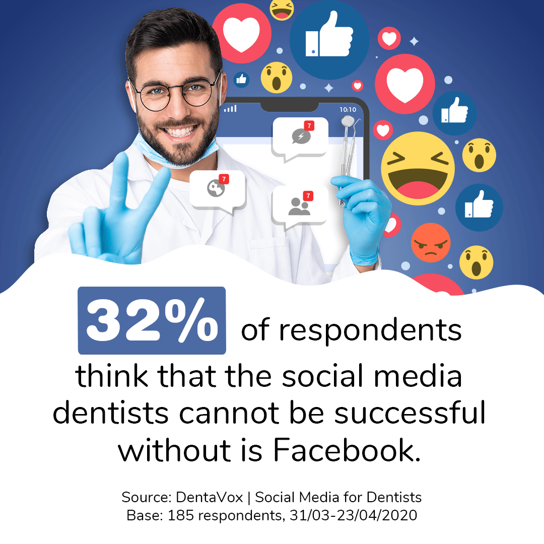 dentavox stats dentist no social media blog