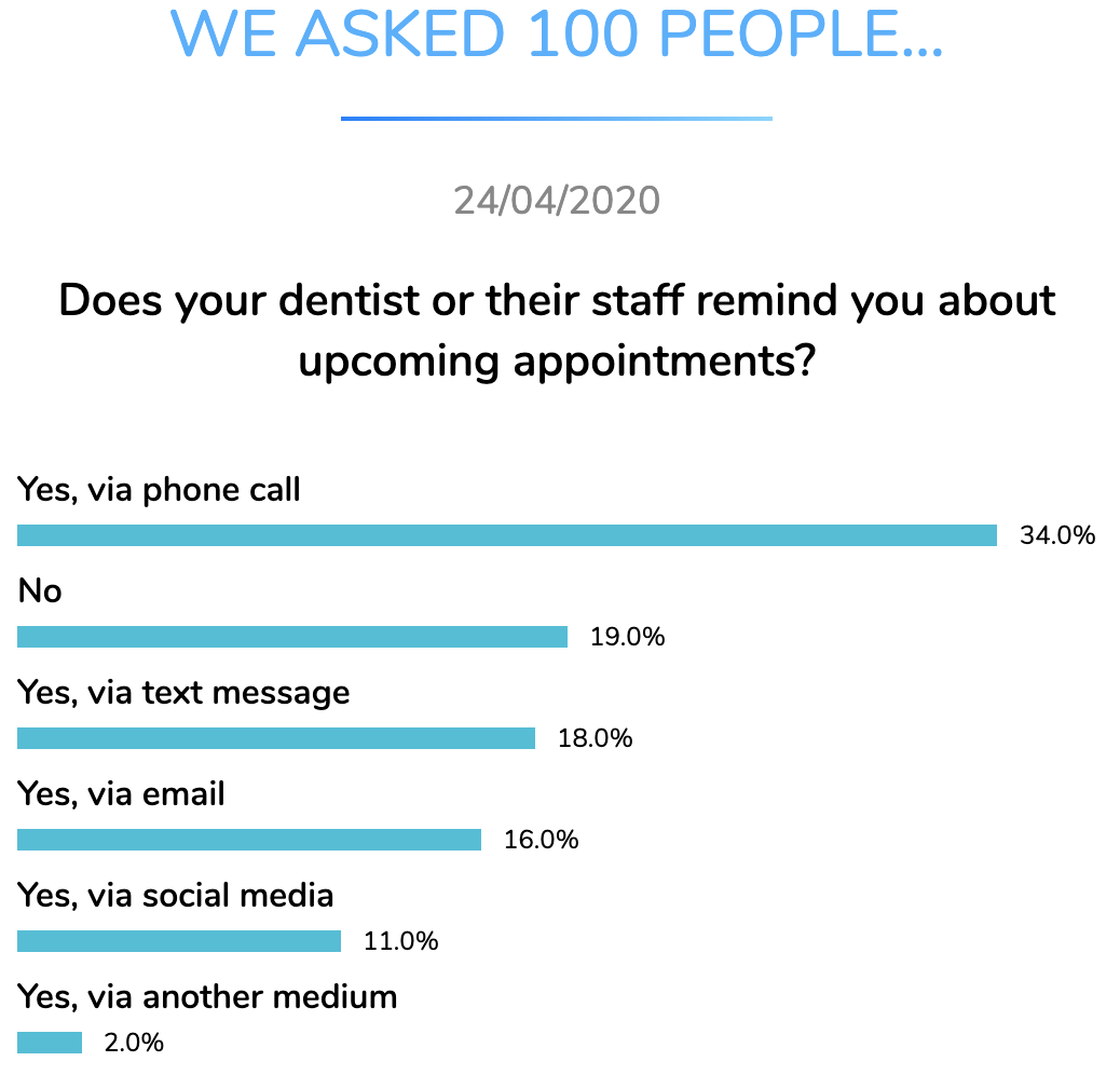 dentist appointments reminders dentavox apr