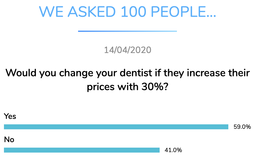 dentist change increased prices dentavox apr