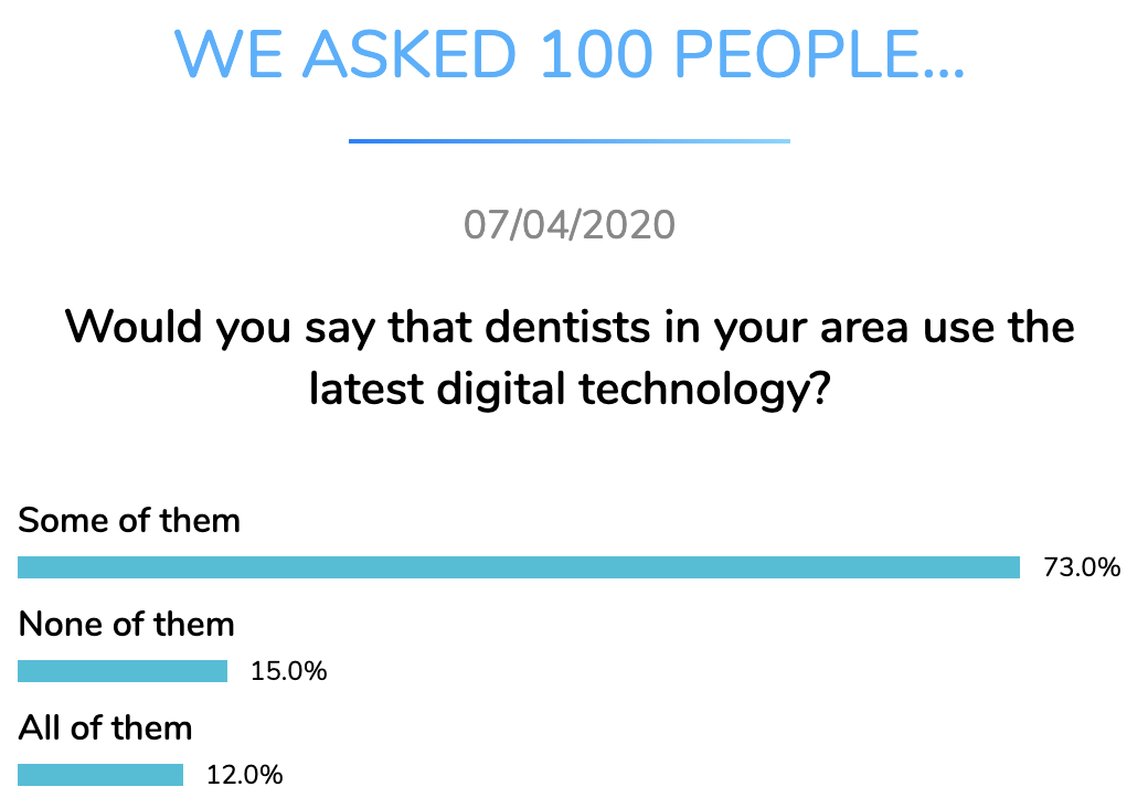 dentists digital technology dentavox apr