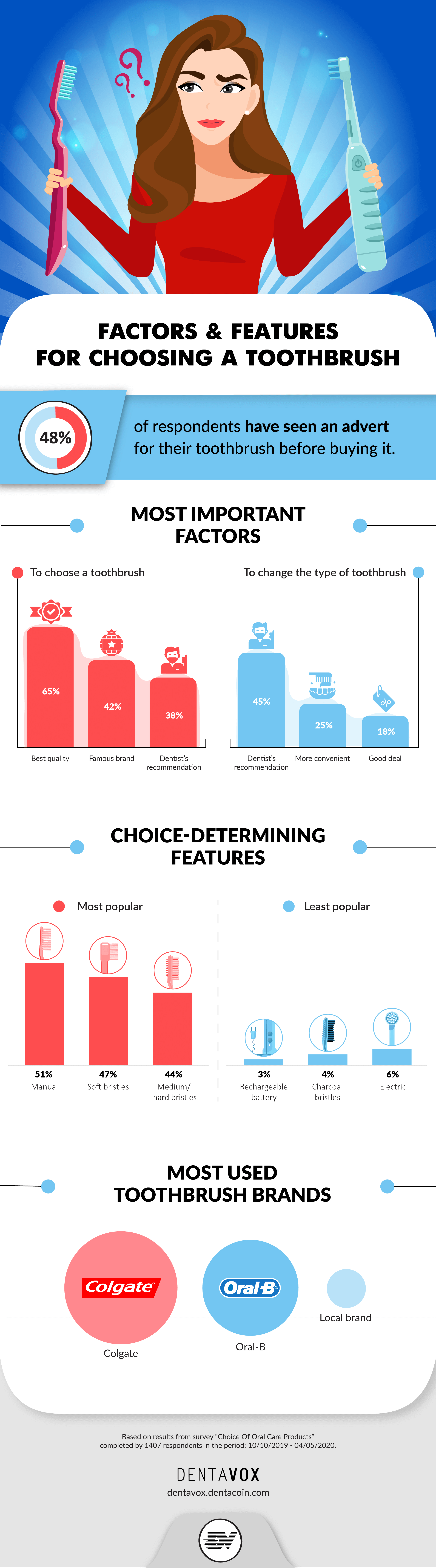 toothbrush choice infographic