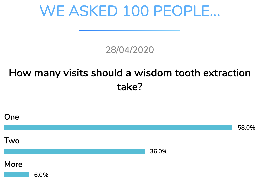 wisdom tooth extraction visits dentavox apr