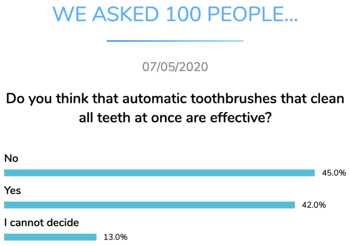 automatic toothbrush effective dental research dentavox