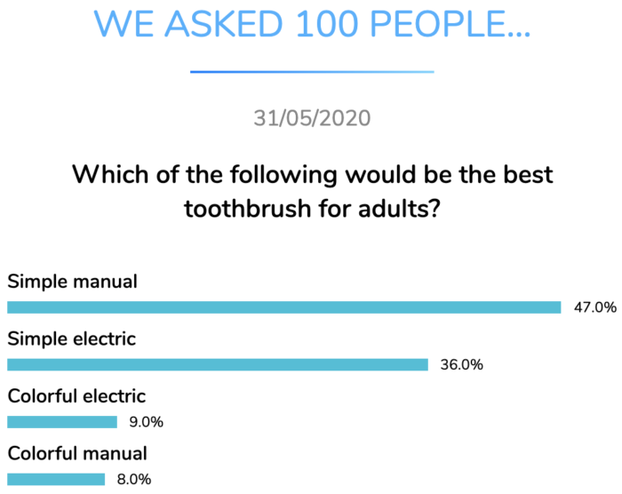 best toothbrush type adults dental research dentavox