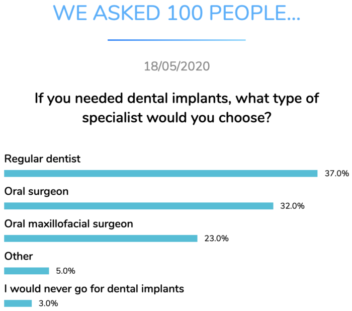 dental implants specialist choice research dentavox