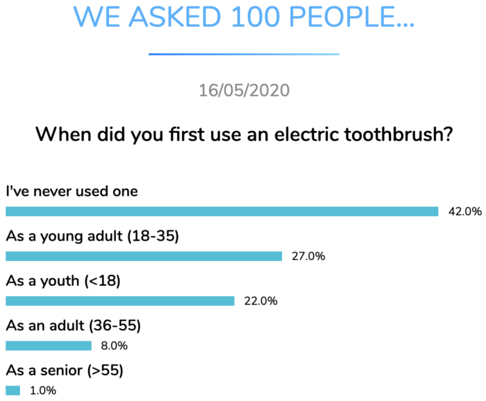first electrict toothbrush dental research dentavox