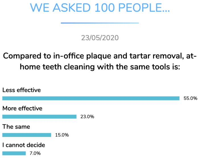 home teeth cleaning effective dental research dentavox