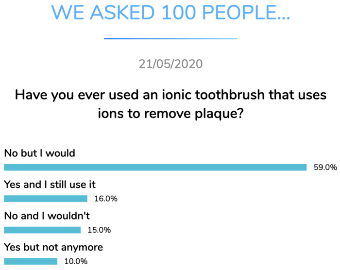 ionic toothbrush use dental research dentavox