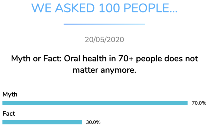 oral health over years dental research dentavox