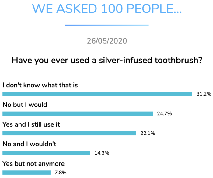silver infused toothbrush dental research dentavox