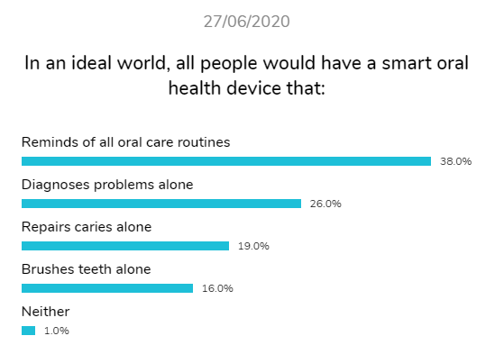 smart oral health devices perfect world dental research dentavox