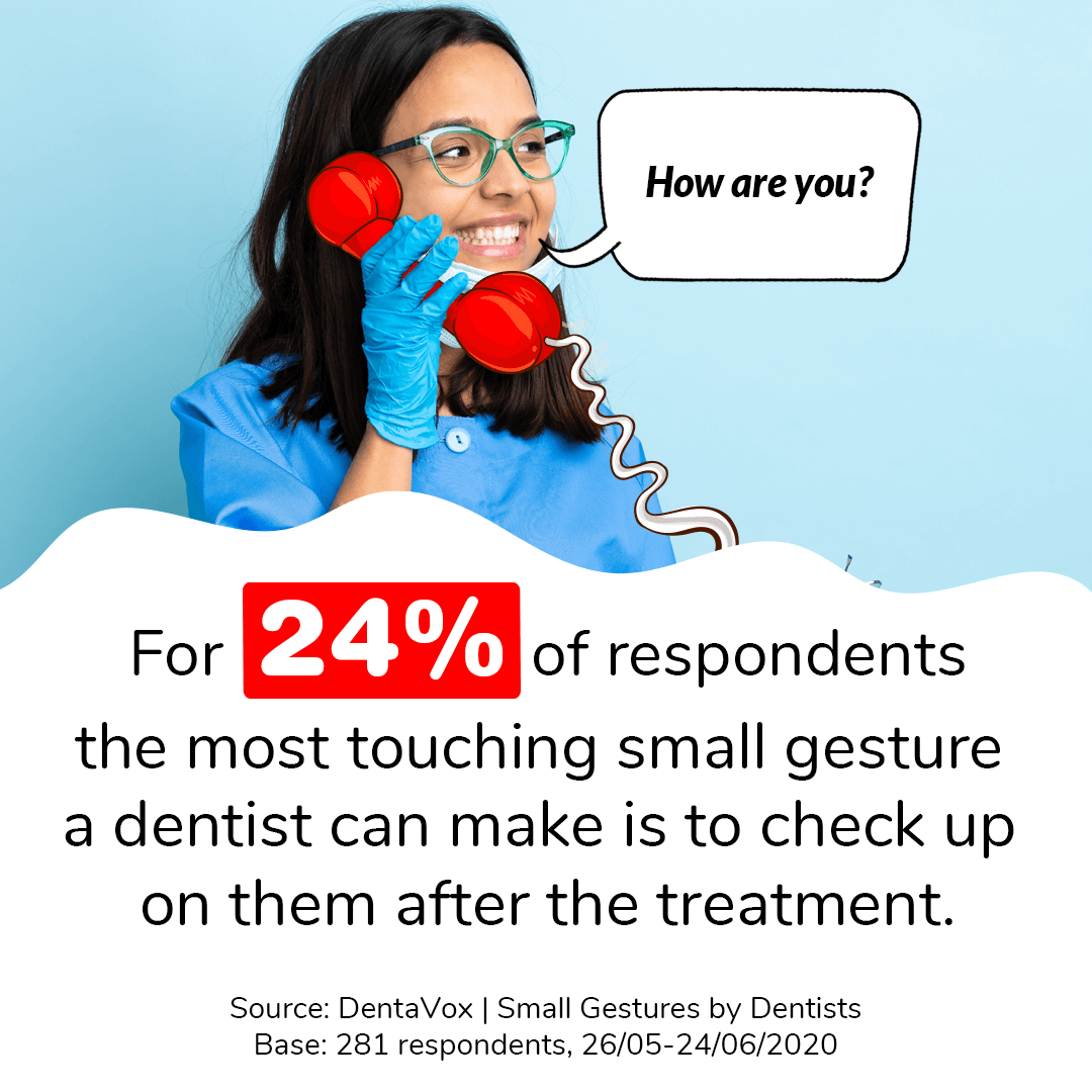 dentavox research dentist gestures care