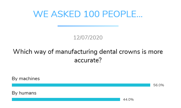 accurate dental crowns manufacturing dental research dentavox