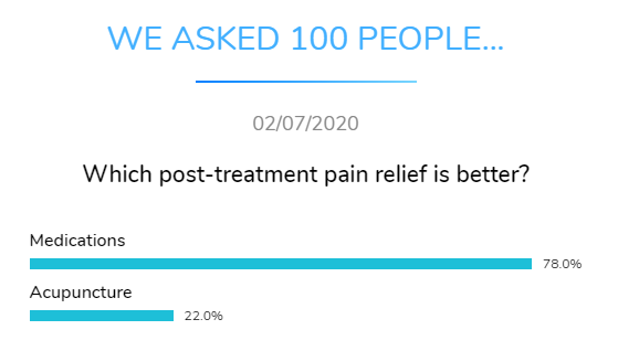 medication acupuncture pain relief dental research dentavox