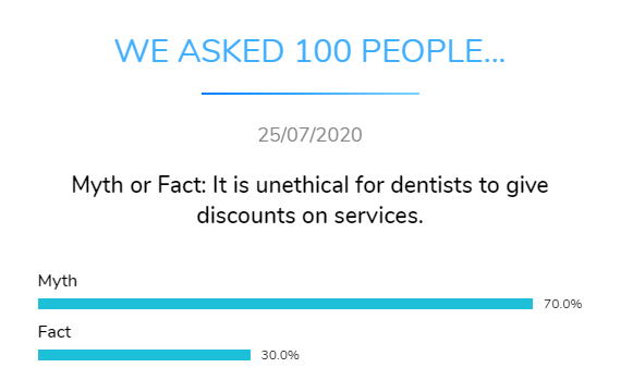 myth fact unethical dentist discount dental research dentavox