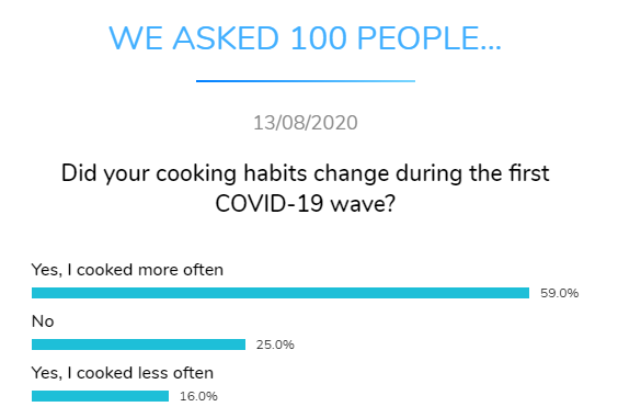 cooking habits covid dental research dentavox png