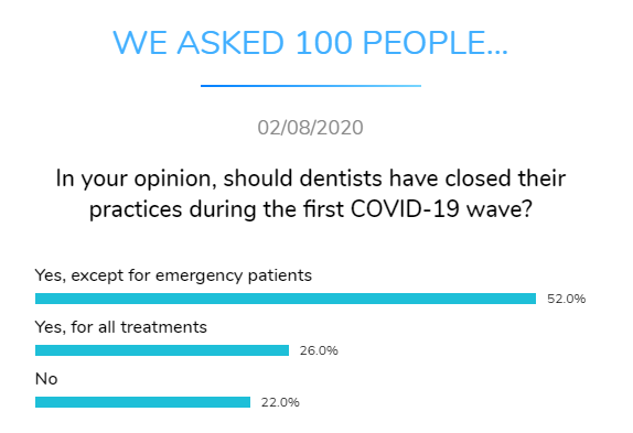 closed dental practice covid dental research dentavox png