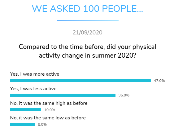 physical activity change summer dental research dentavox