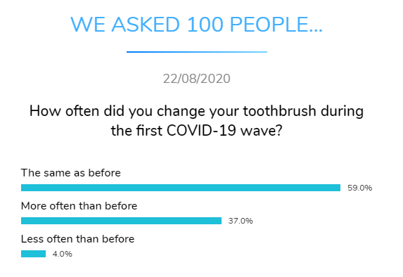 change toothbrush covid dental research dentavox png