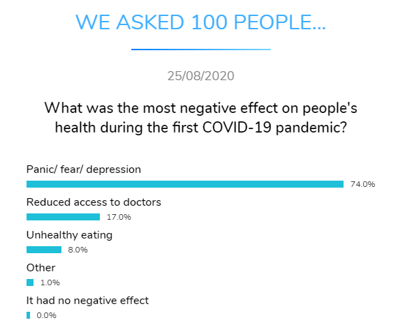 most negative effect health covid dental research dentavox png