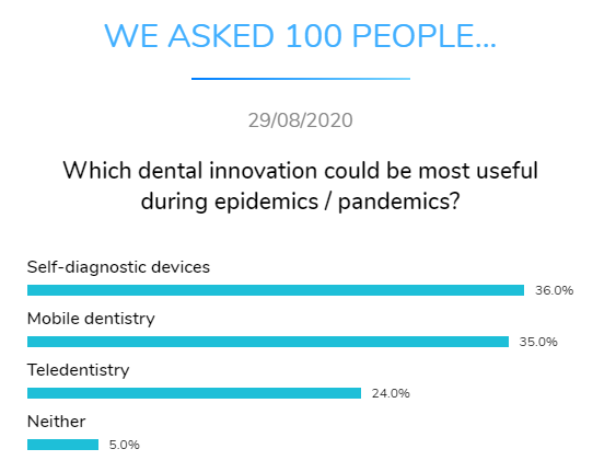 most useful innovation pandemic dental research dentavox png