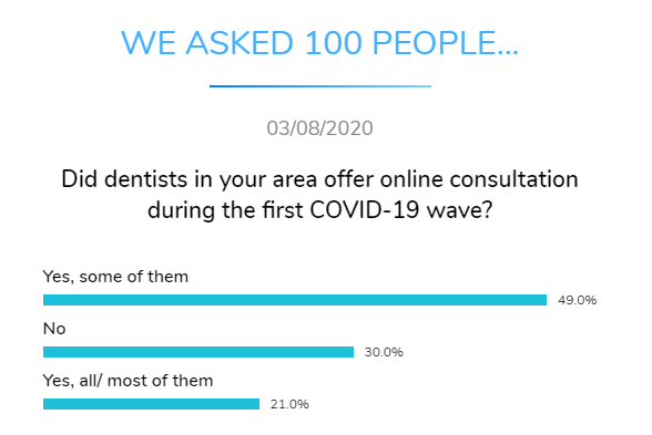 dentists in area online consultation covid dental research dentavox png