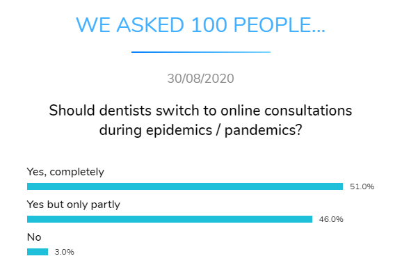 dentists online consultation pandemic dental research dentavox png