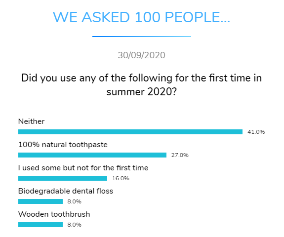 first time uses dental research dentavox