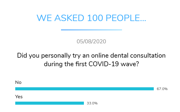 did you have online dentist consultation covid dental research dentavox png