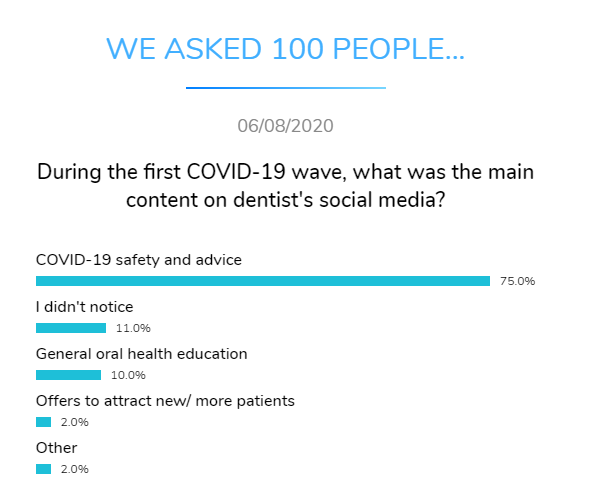 covid first wave main content dentist social media dental research dentavox png