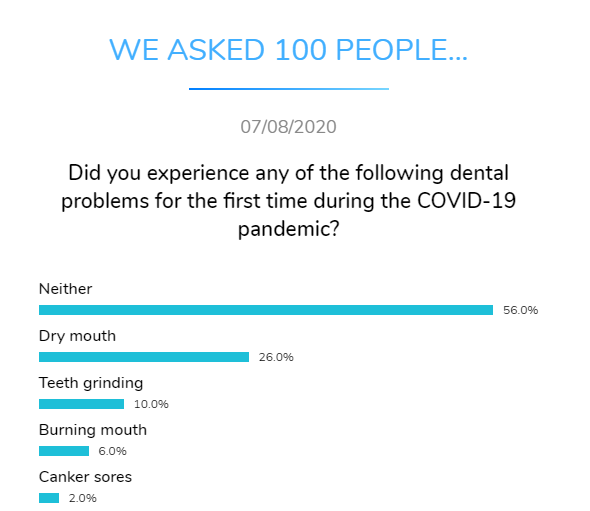 dental problems during covid dental research dentavox png