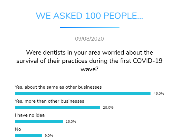 dentists worried practice survival covid dental research dentavox png