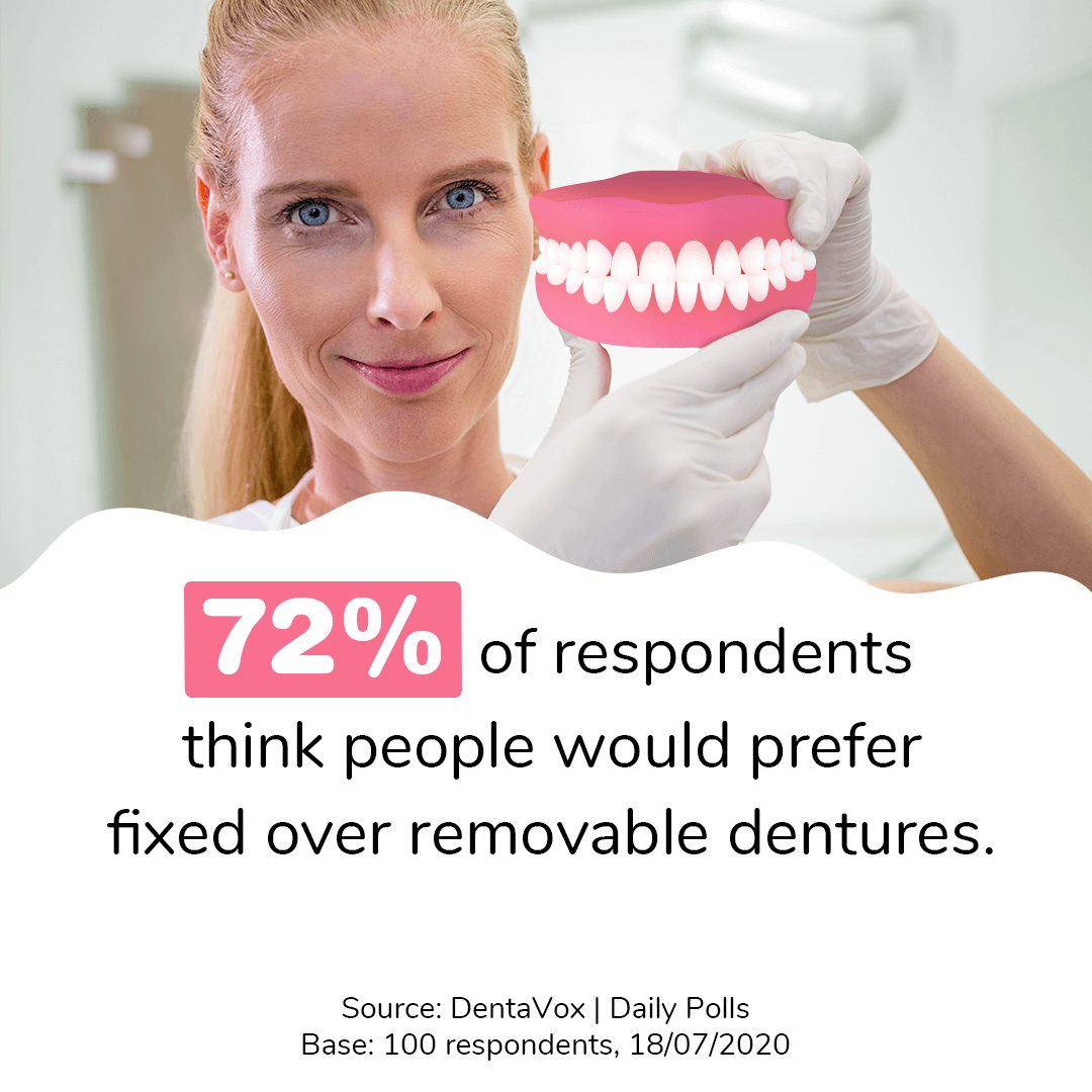 dentavox research fixed removable dentures