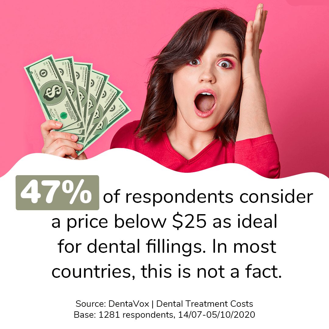 dentavox research dental filling cost