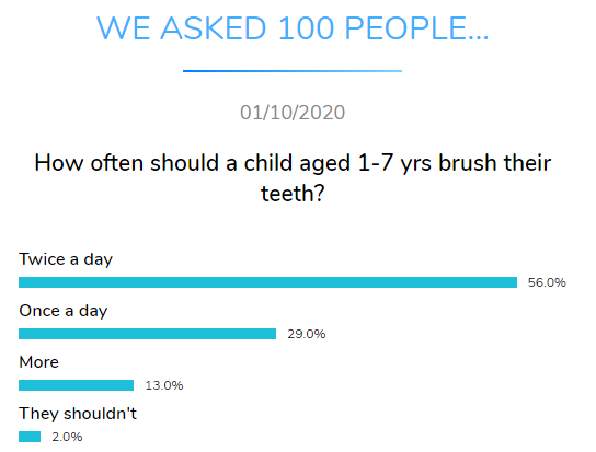 child brushing teeth dental research dentavox