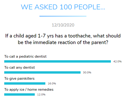 toothache children parent reaction dental research dentavox