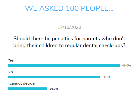 penalties for parents children checkup dental research dentavox