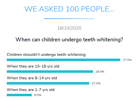 teeth whitening children dental research dentavox