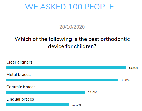 best orthodontic device children dental research dentavox