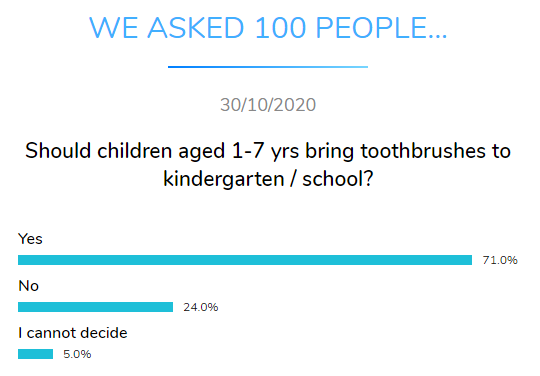 children toothbrushes school dental research dentavox