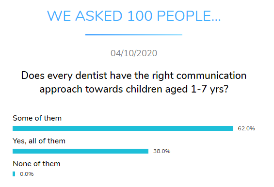 dentist communication children dental research dentavox