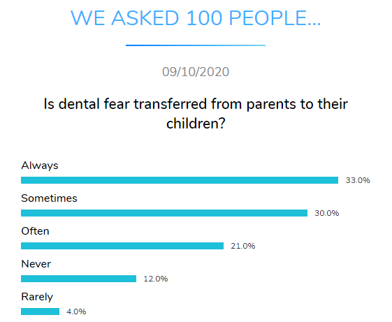 dental fear parents children dental research dentavox