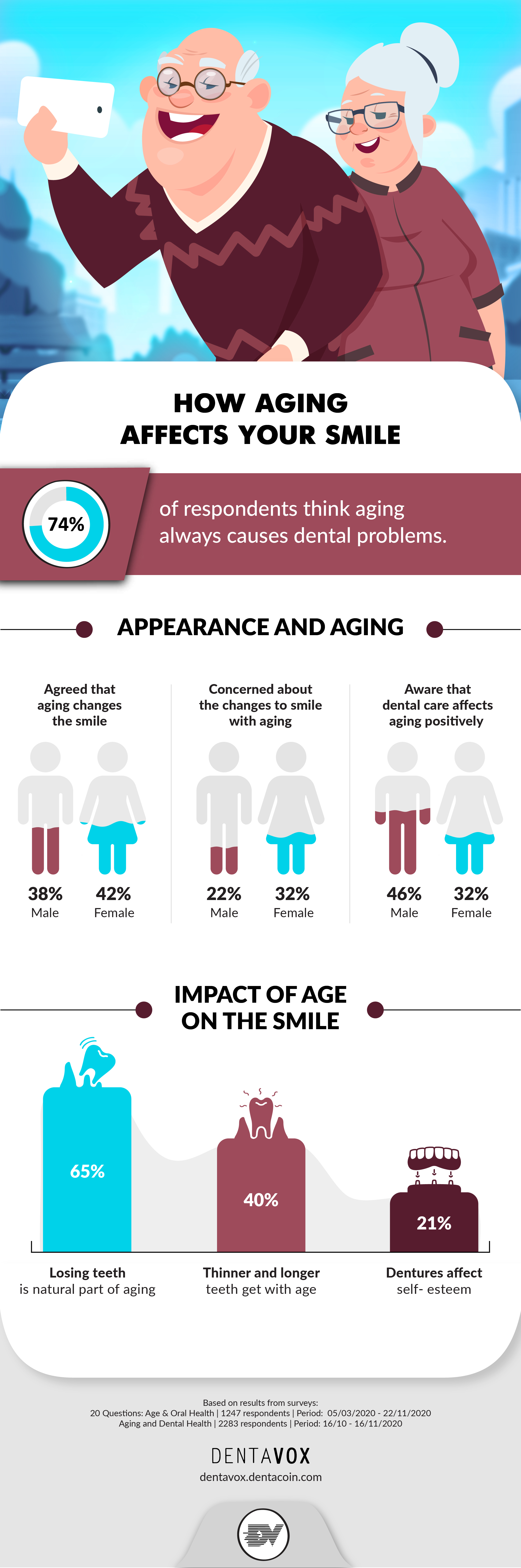 aging oral health infographic