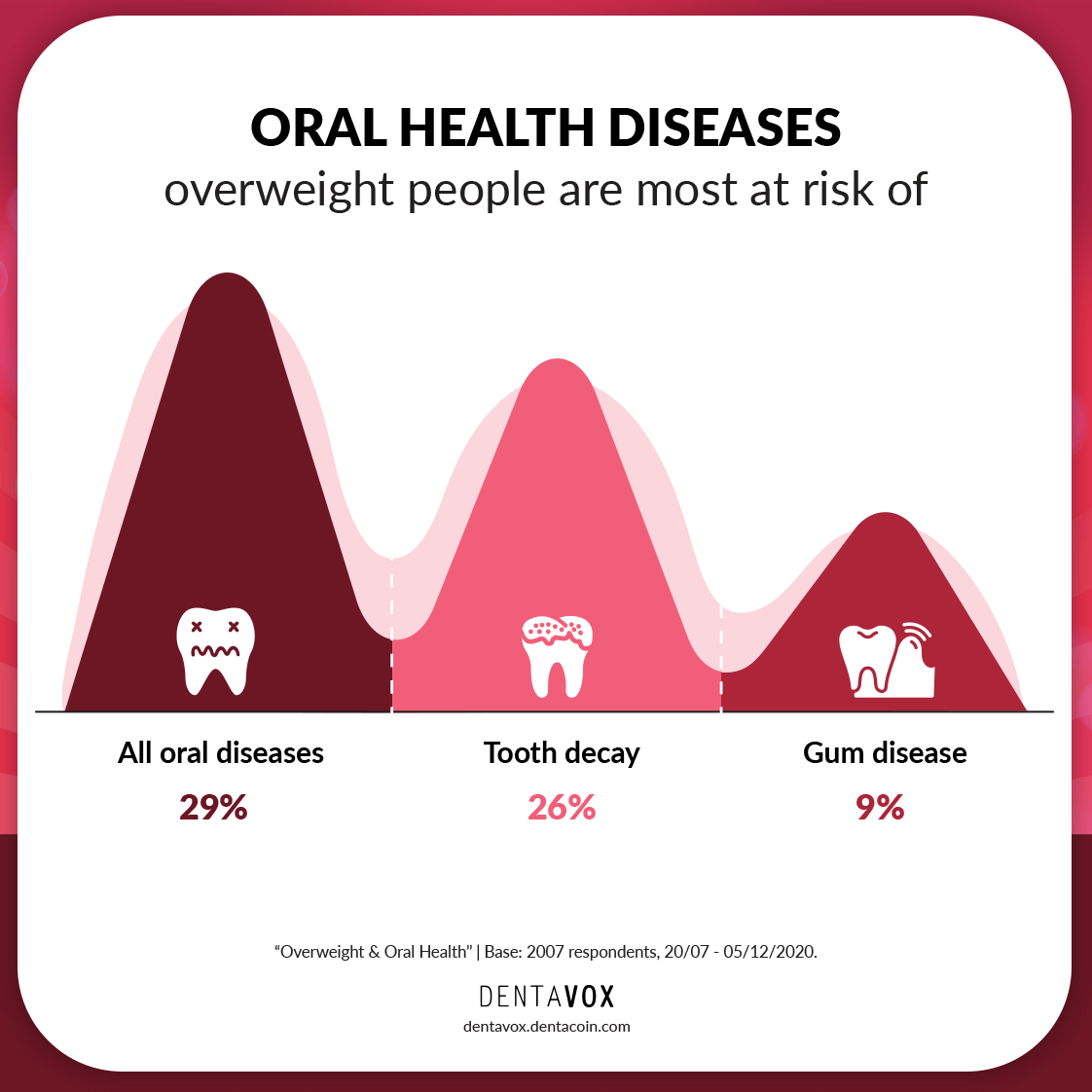 overweight oral diseases