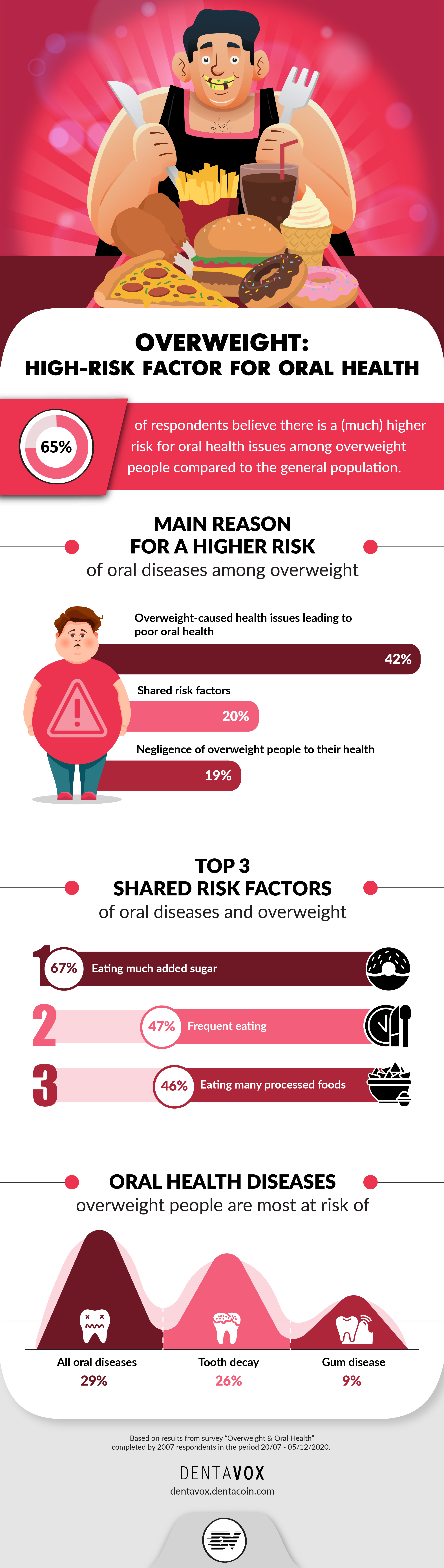 overweight oral health risks